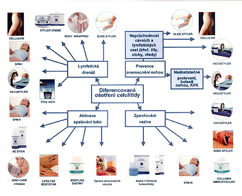 Diferencované ošetření celulitidy